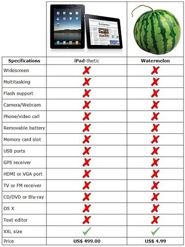 comparatie apple ipad pepene verde